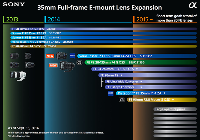 Sony_fe_lens_roadmap_2015_small_z_2